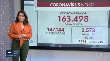 DF registra 52 novas mortes por COVID-19, pelo segundo dia seguido - Segundo os dados da secretaria de Saúde, são 163.498 casos confirmados e 2.573 mortes no Distrito Federal.
