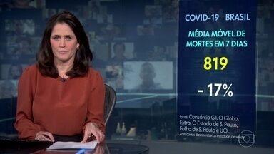 Média móvel de mortes no Brasil por Covid cai para 819 - Pelos critérios dos infectologistas, é uma tendência de queda, já que a variação foi acima de 15%.