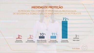 """Ibope: para 83% dos entrevistados, população deve usar máscaras contra a Covid - Uma pesquisa do Ibope divulgada pelo jornal """"O Globo"""" mostra que para 83% dos entrevistados, a população tem o dever de usar máscara e adotar regras de prevenção."""