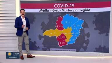 Veja os números da Covid-19 em Minas Gerais - Médias de mortes e casos permanecem estáveis.