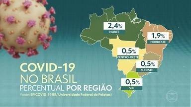 Maior estudo epidemiológico sobre coronavírus no Brasil mostra desaceleração da pandemia - A quarta fase do maior estudo epidemiológico sobre o coronavírus no Brasil mostrou uma desaceleração no contágio. Mas a pandemia ainda tem muita força, principalmente no interior do país. A pesquisa, coordenada pela Universidade Federal de Pelotas, também aponta que a Covid-19 cresceu mais entre crianças e idosos.
