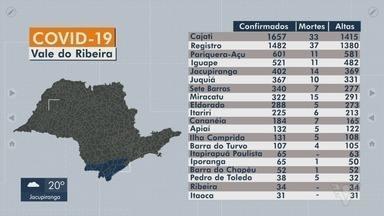 Vale do Ribeira registra mais de 7 mil casos de Covid-19 - Região soma 177 mortes causadas pela doença.