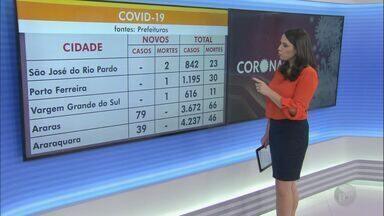 Região chega a 33.736 casos de Covid-19, sendo 656 mortes - Veja a atualização de casos do novo coronavírus,