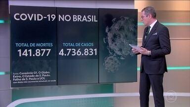 Brasil tem 141,8 mil mortes por Covid; curva sobe em 6 estados - O Brasil tem 141.877 mortes e 4.736.831 diagnósticos por coronavírus confirmadas até as 13h desta segunda-feira (28) segundo levantamento do consórcio de veículos de imprensa a partir de dados das secretarias estaduais de Saúde.