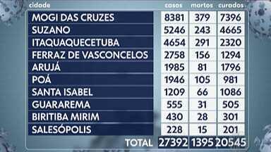 Destaque do G1: Alto Tietê registra mais cinco mortes pela Covid-19 - Até agora, 1.395 moradores já morreram em decorrência da doença no Alto Tietê.