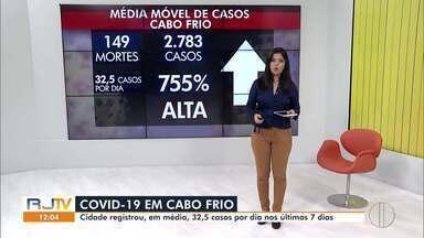 Confira a média móvel de Covid-19 em Cabo Frio, no RJ - Cidade registrou, em média, 32,5 casos por dia nos últimos 7 dias.