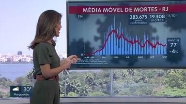 Média Móvel de mortes por Covid-19 é de 77 - Número representa queda de 4% em comparação com 14 dias antes.