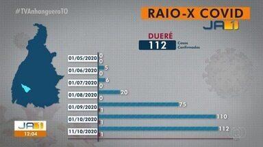 Raio-x da Covid-19: Dueré tem 112 casos confirmados de coronavírus - Raio-x da Covid-19: Dueré tem 112 casos confirmados de coronavírus