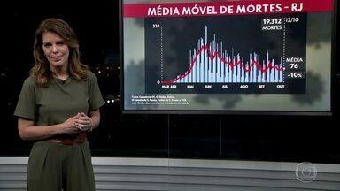 Média móvel do estado do Rio apresenta estabilidade - Número de mortes ficou, em média, em 76 por dia nos últimos sete dias.