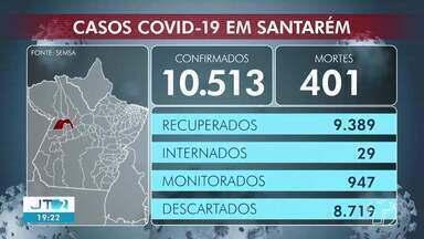 Acompanhe o número de casos positivos de Covid-19 em Santarém - No município já são mais de 10.500 pessoas infectadas pela doença.