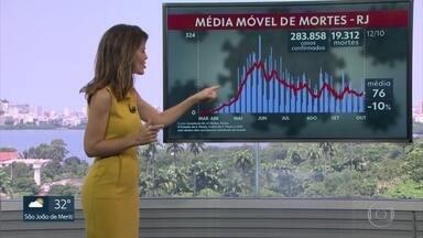 Média Móvel da Covid-19 no RJ registra 76 mortes por dia, nos últimos 7 dias - Número representa uma queda de 10% na comparação com quinze dias atrás.