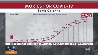 SC tem 232.933 casos confirmados e 2.962 mortes por Covid-19 - SC tem 232.933 casos confirmados e 2.962 mortes por Covid-19
