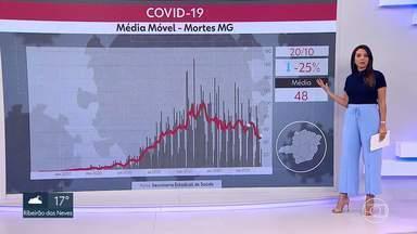 Minas Gerais registra média móvel de 48 mortes - Índice representa queda de 25% em relação à média do dia 7 de outubro.