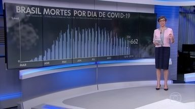 Brasil registra 662 mortes por Covid-19 em 24 horas - Foram oito dias em queda e agora, de novo, a média móvel de mortes está em estabilidade.