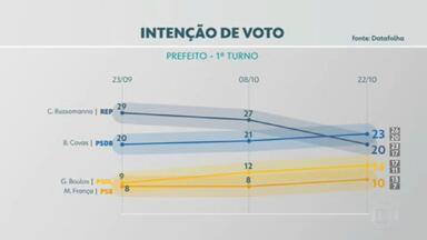 Nova pesquisa do Datafolha revela mudanças na corrida pela prefeitura de São Paulo - A pesquisa foi encomendada pela Globo e pelo jornal Folha de São Paulo. A margem de erro é de três pontos percentuais para mais ou para menos. O nível de confiança é de 95%. Isso quer dizer que, considerando a margem de erro, a probabilidade do resultado retratar a realidade é de 95%.