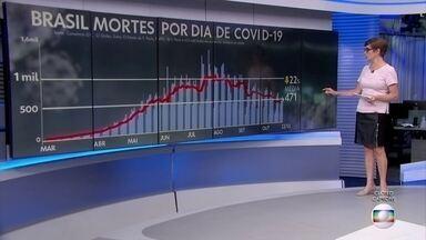 Média móvel de mortes por Covid-19 no Brasil volta a ser a menor desde maio - Nos últimos sete dias, a média móvel de mortes ficou em 471 por dia.