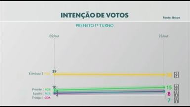 Pesquisa Ibope em Belém: Edmilson Rodrigues, 38%; Priante, 15%; Thiago Araújo, 8% - Pesquisa Ibope em Belém: Edmilson Rodrigues, 38%; Priante, 15%; Thiago Araújo, 8%