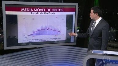 Após 6 meses, média móvel de mortes por Covid-19 no estado cai para menos de 100 por dia - Número de vidas perdidas até agora é de 38.885. Casos confirmados da doença chegaram a 1.098.207