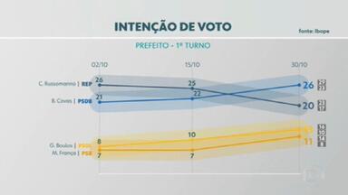 Pesquisa Ibope mostra intenção de votos para a prefeitura de SP - O Ibope ouviu 1.204 pessoas na capital, entre 28 e 30 de outubro. A pesquisa foi registrada no Tribunal Regional Eleitoral.