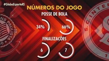 Maurício Saraiva comenta a derrota do Inter para o Corinthians no último sábado (31) - Assista ao vídeo.