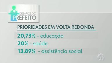 'Desafios do Prefeito': votação aponta Educação como prioridade para Volta Redonda - Veja propostas dos candidatos a prefeitura da cidade.