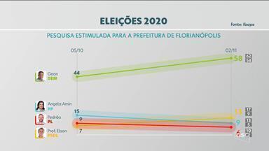Confira pesquisa Ibope de intenção de voto para prefeito de Florianópolis - Confira pesquisa Ibope de intenção de voto para prefeito de Florianópolis