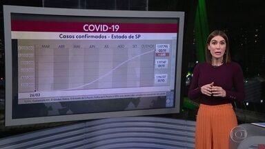 Säo Paulo já soma 39.346 mortes por Covid-19 - Foram 648 casos nas últimas 24 horas