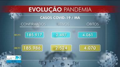 Veja a atualização dos casos no novo coronavírus no Maranhão - Boletim epidemiológico foi atualizado na noite desta segunda-feira (2).