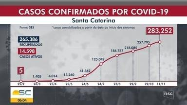 SC soma 25 novas mortes e tem 14.598 casos ativos - SC soma 25 novas mortes e tem 14.598 casos ativos