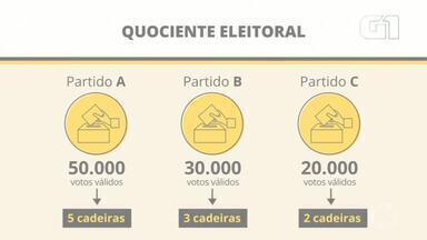 RJ1 explica como funciona a contagem de votos nas eleições municipais - Pela primeira vez, os candidatos a vereador não concorrem por coligações.