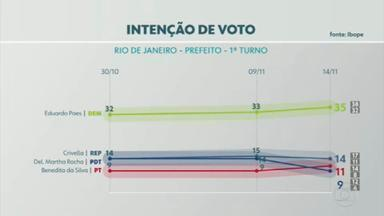 Ibope divulga última pesquisa de intenção de voto antes das eleições no Rio - Ibope divulga última pesquisa de intenção de voto antes das eleições no Rio.