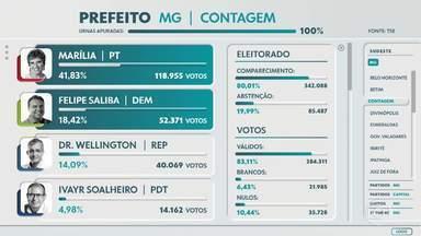 Eleição em Contagem terá segundo turno - Marília, do PT e Felipe Saliba, do DEM, vão disputar a preferência dos eleitores.