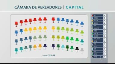 Treze partidos perdem representatividade na Câmara Municipal de SP - Outros sete partidos ganharam mais representatividade na Câmara de Vereadores. Conheça a nova composição partiária.