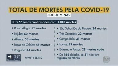 Sul de Minas ultrapassa marca das 1 mil mortes por Covid-19; casos passam dos 38,2 mil - Sul de Minas ultrapassa marca das 1 mil mortes por Covid-19; casos passam dos 38,2 mil