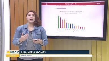 Veja os destaques do G1 Rondônia - Ana Kezia traz as informações.