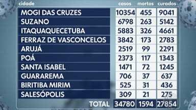 Alto Tietê registra mais 305 casos de Covid-19 - Novos casos foram registrados entre segunda e terça-feira (17). Além disso, foram três mortes: duas em Mogi das Cruzes e uma em Itaquaquecetuba.