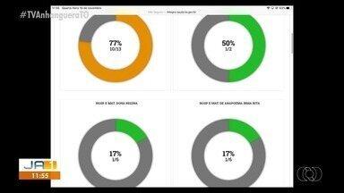 Veja a taxa de ocupação dos leitos de UTI disponíveis no Tocantins - Veja a taxa de ocupação dos leitos de UTI disponíveis no Tocantins