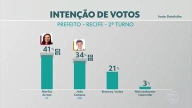 Datafolha no Recife: Marília Arraes, 41%; João Campos, 34% - Nos votos válidos, a petista tem 55% e o candidato do PSB, 45%.