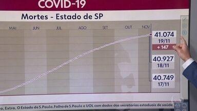 Passa de 41 mil o número de mortos por Covid-19 - 595 municípios do estado registraram óbitos pela doença.