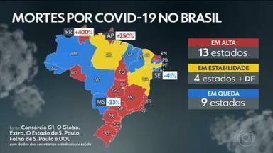 Brasil chega a 168 mil mortes por Covid; média móvel sobe 54% - País tem 168.218 óbitos e 5.987.219 diagnósticos pela Covid-19, segundo levantamento junto às secretarias estaduais de Saúde. Treze estados apresentam alta na média móvel de mortes.