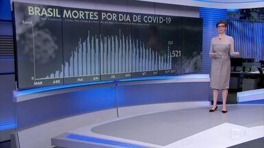 Brasil registra 521 mortes por Covid-19 nesta sexta-feira - A média móvel de sete dias permaneceu em 544 óbitos diários.