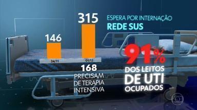 Mais de 300 pessoas com Covid estão à espera de internação no Rio - O aumento da oferta de eleitos está sendo insuficiente para atender o número de pacientes graves que chegam às emergências. Na rede SUS do município, 91% das UTIs para Covid estão ocupadas. Nos hospitais particulares, a taxa também está perto do limite.