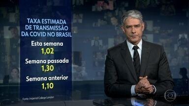 Taxa de transmissão da Covid-19 no Brasil cai para 1,02, segundo Imperial College - Em teoria, cada 100 pessoas infectadas transmitem o vírus para outras 102. O índice da semana passada tinha sido o mais alto desde maio.