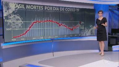 Brasil registra 811 mortes por Covid-19 nesta sexta-feira (18) - A média móvel de mortes subiu para 648 mortes diárias, 29% a mais do que há 14 dias. A média de casos atingiu 46.800 infecções diárias, uma alta de 14% em duas semanas. Ao todo, 187.687 pessoas morreram pela doença no país.