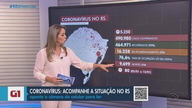 RS tem 9.699 óbitos e mais de 490 mil infectados por Covid-19 - Assista ao vídeo.