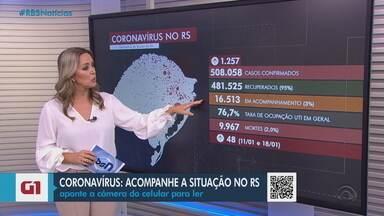 Com mais 48 mortes, RS chega a 9.967 óbitos e 508 mil casos de Covid-19 - Foram acrescentados mais 1.257 novos casos da doença. Estado se aproxima das 10 mil mortes na semana em que começa a vacinação contra a doença no Brasil.