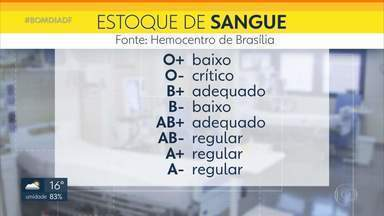 Estoque de O negativo está baixo no hemocentro - O agendamento para fazer doações deve ser feito pelo site agenda.df.gov.br ou pelos telefones 160/opção 2 ou 0800 644 0160. O hemocentro oferece senha preferencial e atendimento prioritário para doadores desse tipo sanguíneo.