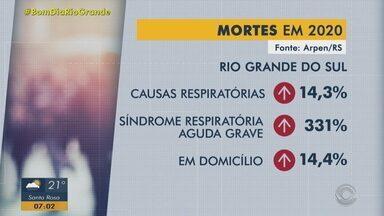 Cartórios gaúchos registram aumento no número de mortes por síndrome respiratória grave - Dados são referentes à 2020.