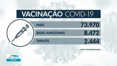 Confira os índices da vacinação contra a Covid-19 no Pará e regiões do oeste do estado - Dados são repassados pela Sespa na platornforma Vacinômetro.