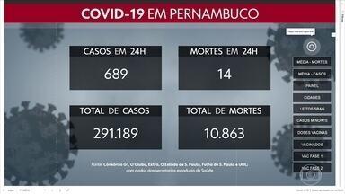 Pernambuco confirma mais 689 casos e 14 mortes por Covid - Em Caruaru, no Agreste, todos os leitos estão ocupados